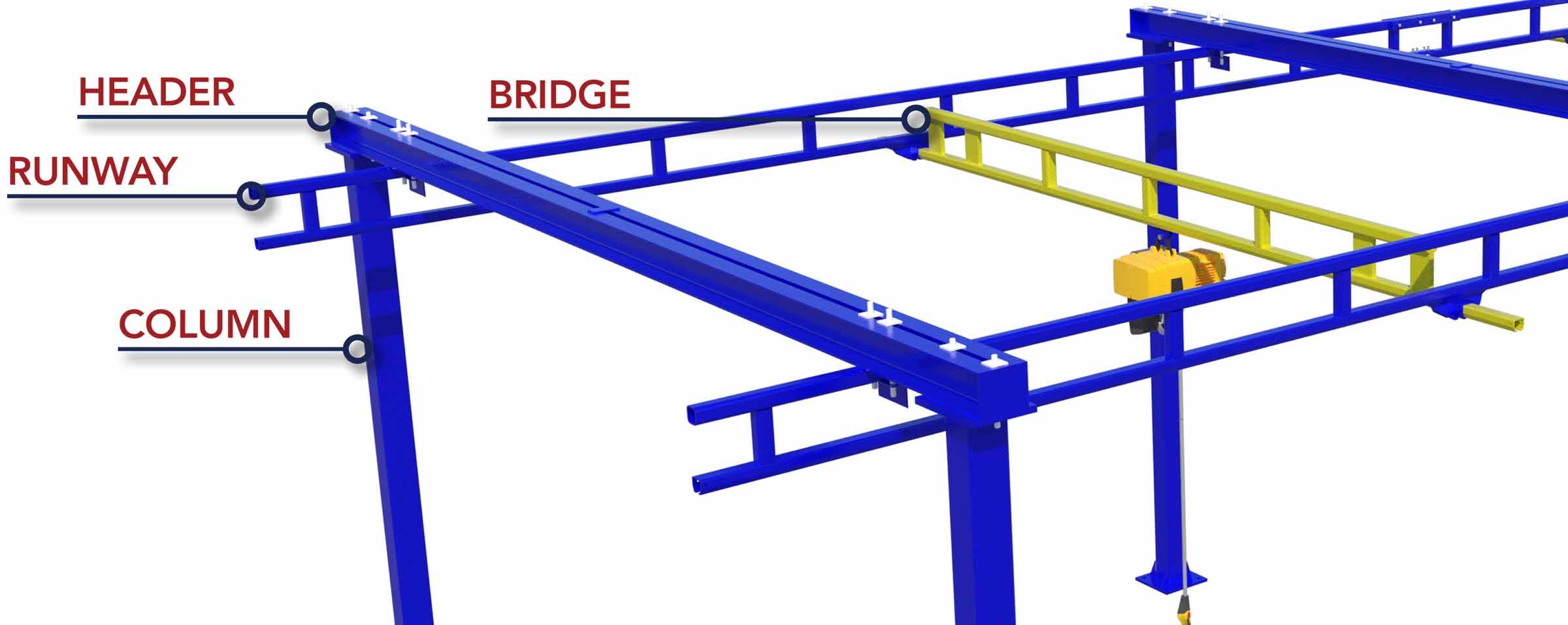 Bridge Crane Anatomy