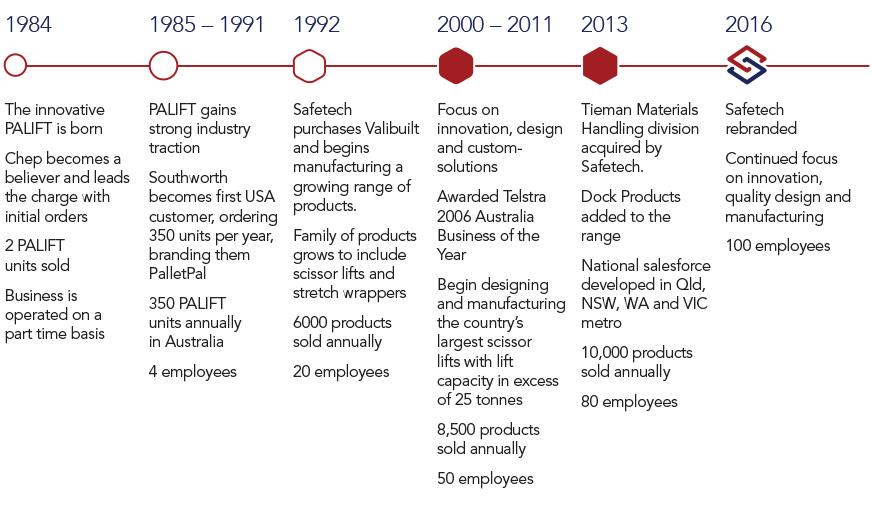 Safetech History Timeline