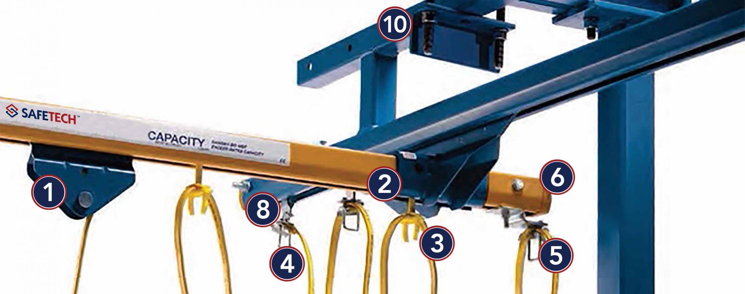 Bridge Cranes Anatomy
