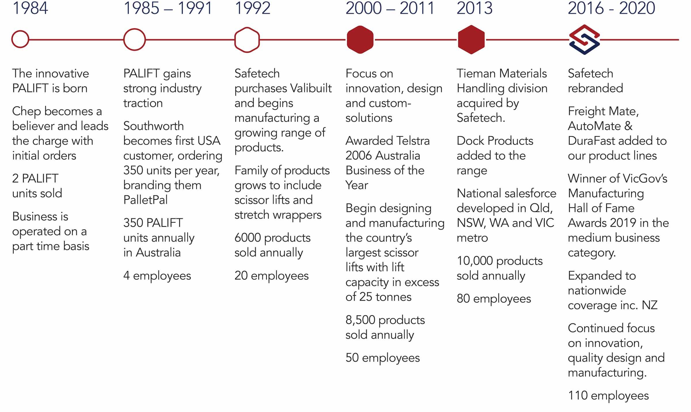 Safetech-CorporateBrochure-2020.indd
